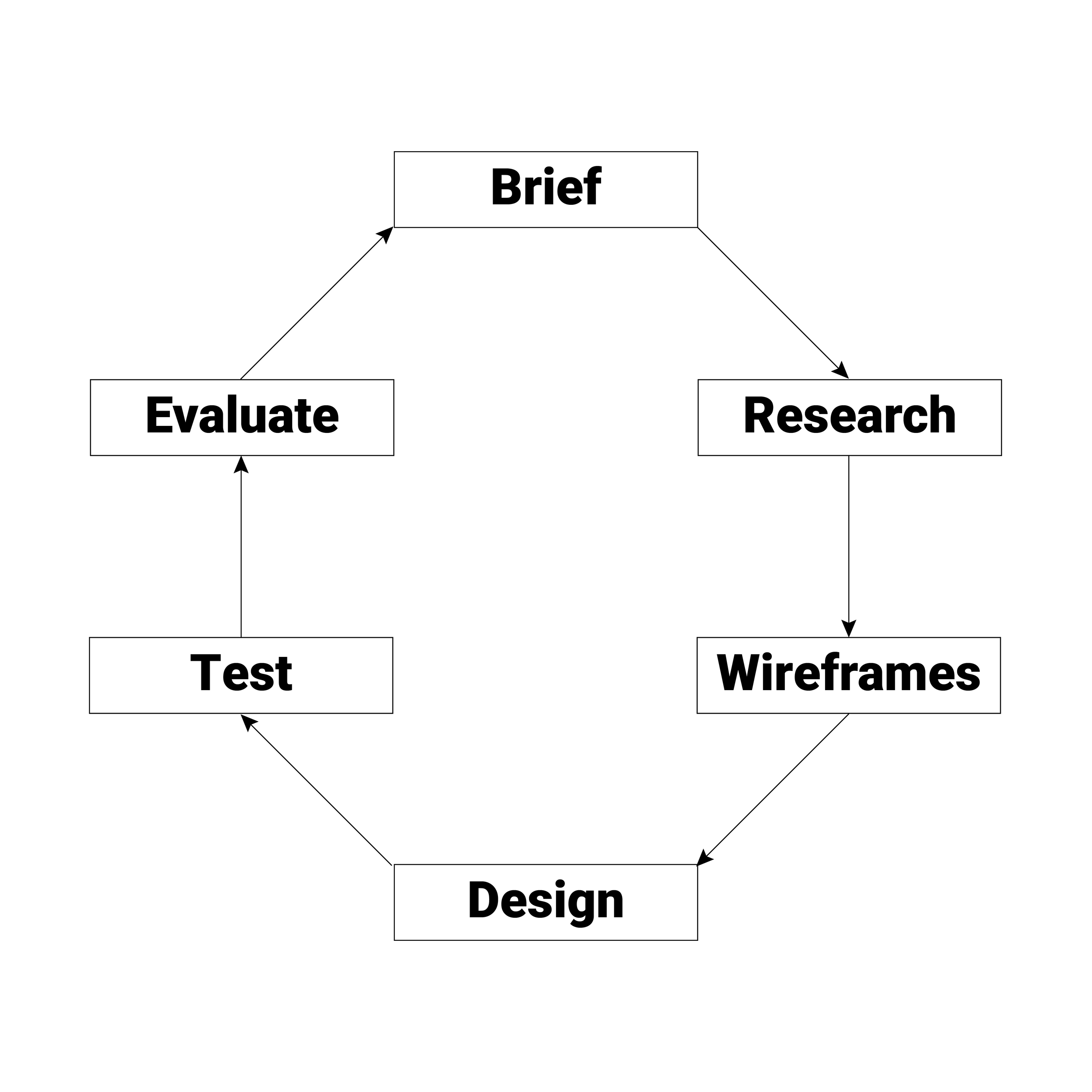 DesignCycle-01.png