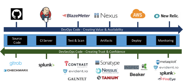 Shifting Security to the Left — devsecops