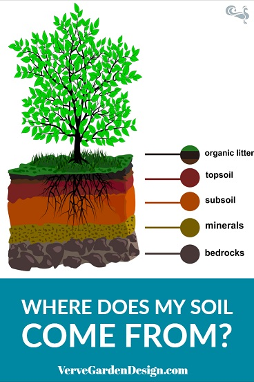 Garden soil is formed in layers from organic material and weathered rock.