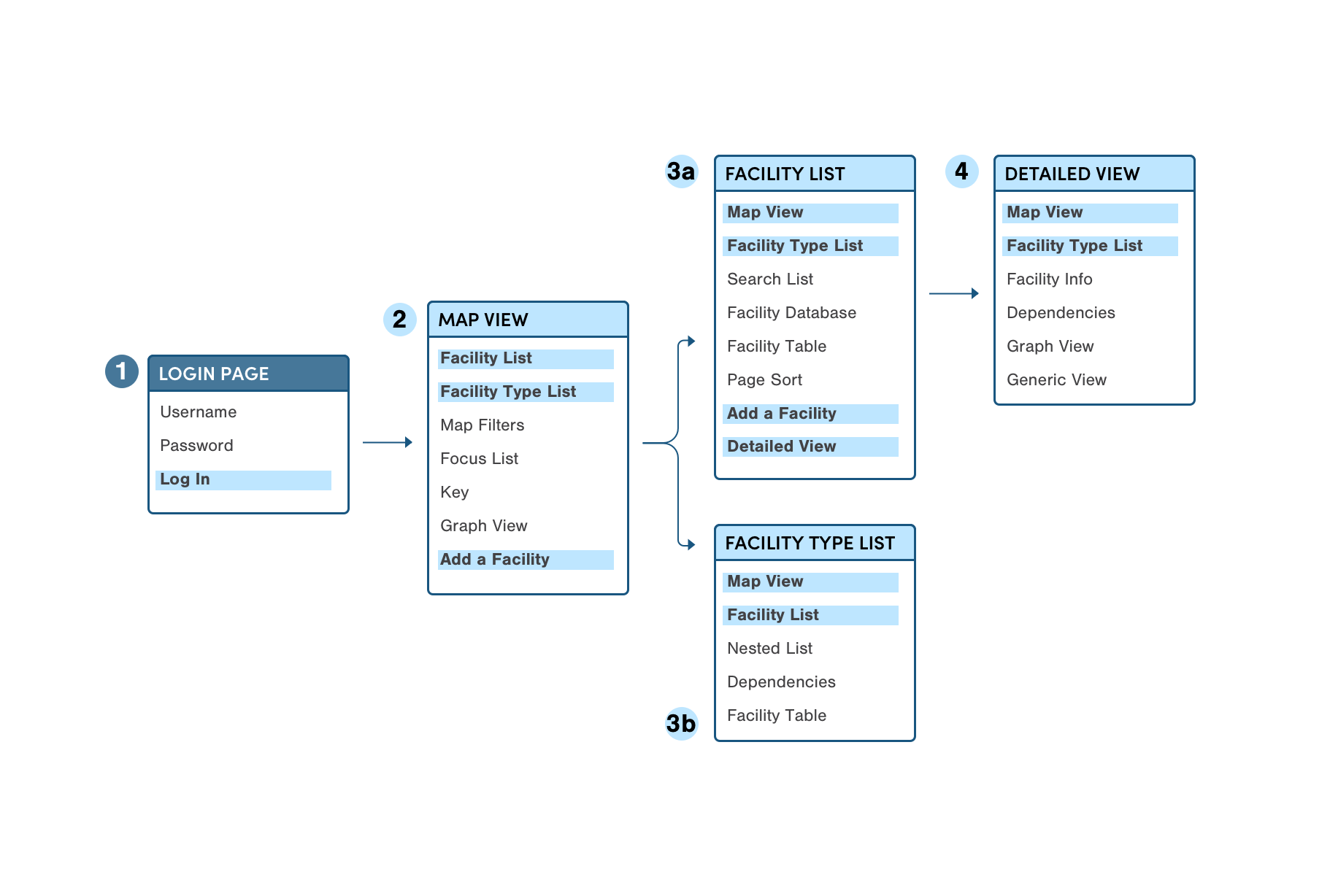 new waterfall ux flow.png
