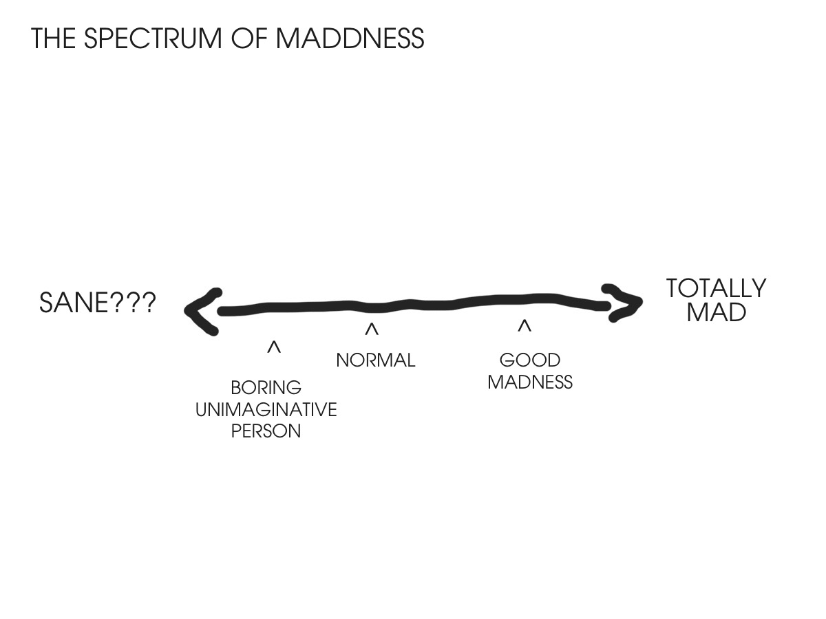 The Spectrum of Madness