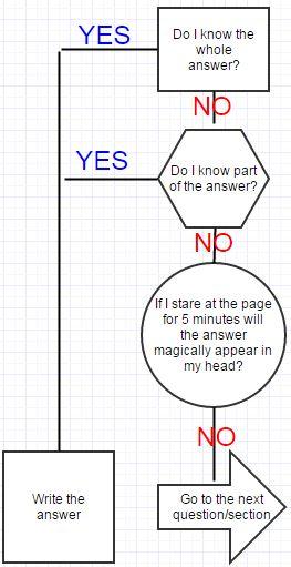 cae exam tips