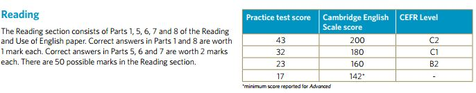 How Do I Calculate My CAE Score? — CAE Exam Tips