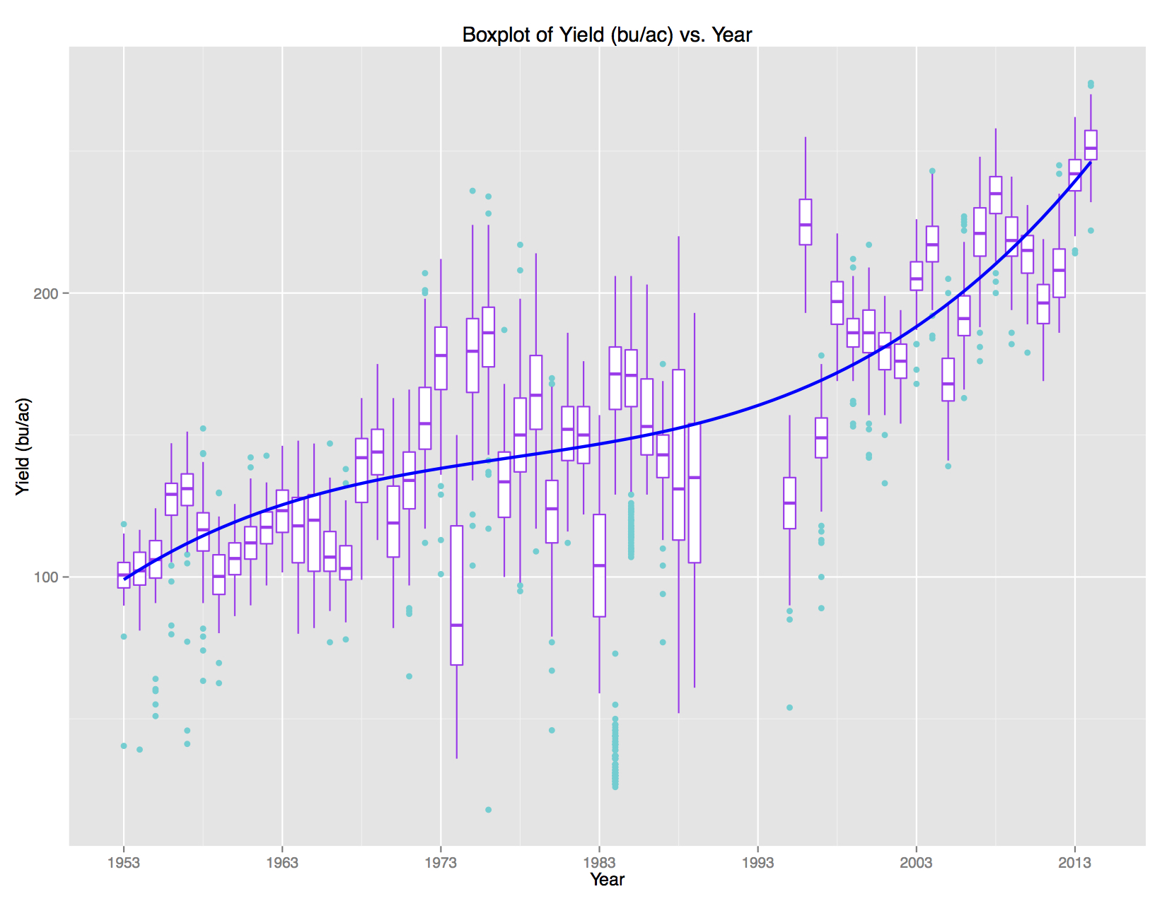 This graph shows corn yield in bushels per acre at fields near Urbana plotted against year. Each box plot shows the spread of the yield in a given year, with outliers labeled. Overplotted is a cubic line that is representative of the overall Urbana yield vs. year trend.