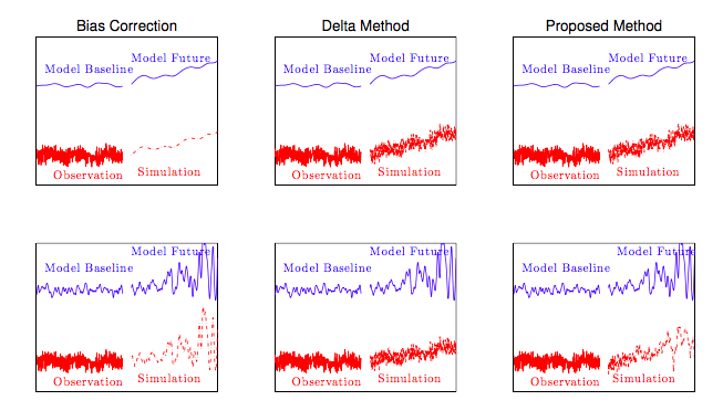 Figure 2:  Cartoon illustration comparing strategies for simulating temperatures that combine information from a model and the observational record. Columns compare simple bias correction (left), the Delta method (center), and our proposed method (right). Top row, the model predicts changes in mean temperature but no changes in variability; in this case, our proposed method is equivalent to the Delta method. Bottom row, the model predicts changes in both mean and covariance. Simple bias correction does not retain the higher order properties of the observations, whereas the Delta method does not account for model changes in covariance; our proposed method does both.  FROM   POPPICK ET AL, 2015.