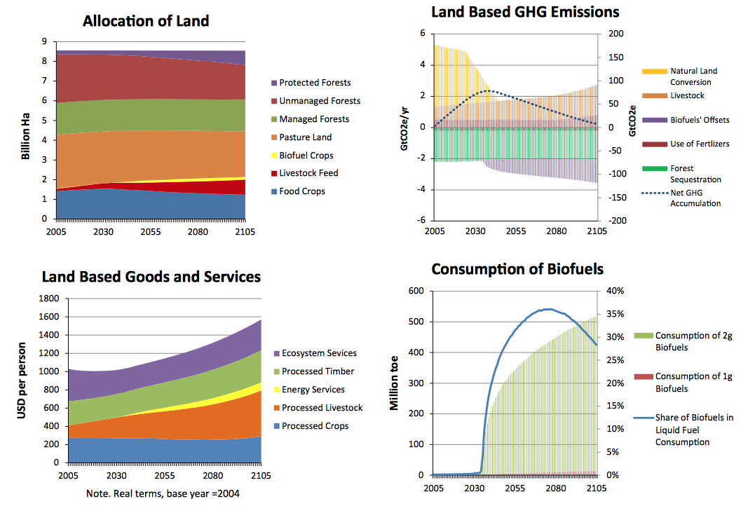 Scenario A versus baseline: climate change impacts on agriculture