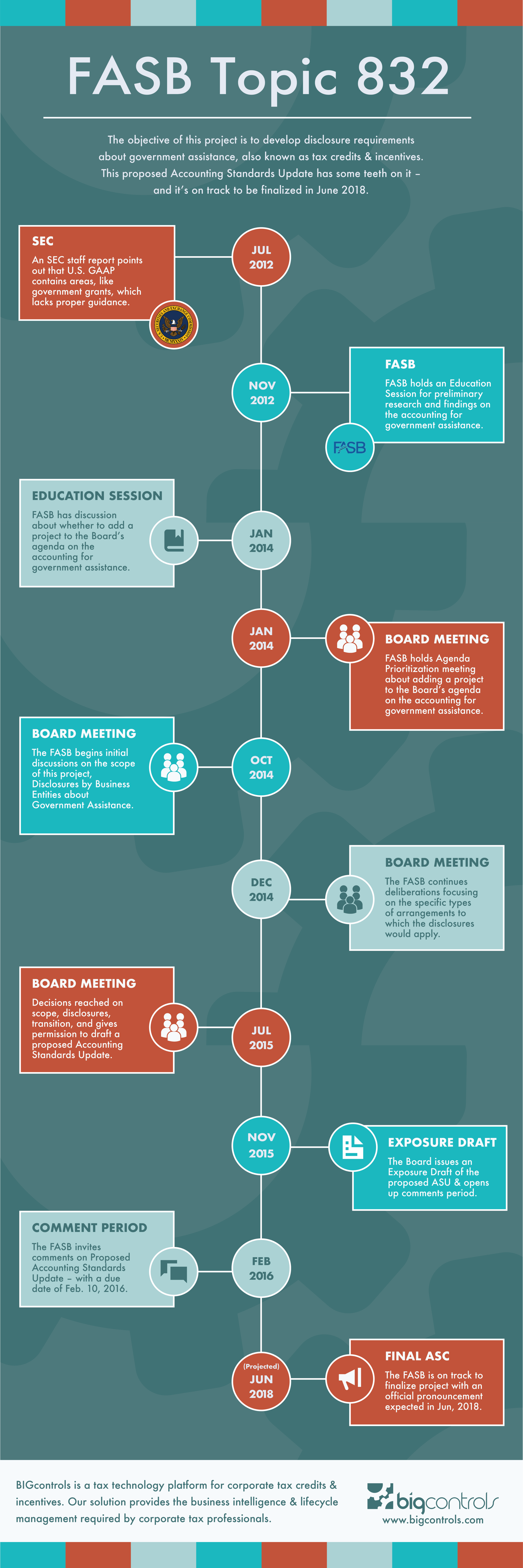 FASB Topic 832 Infographic - 2018.png
