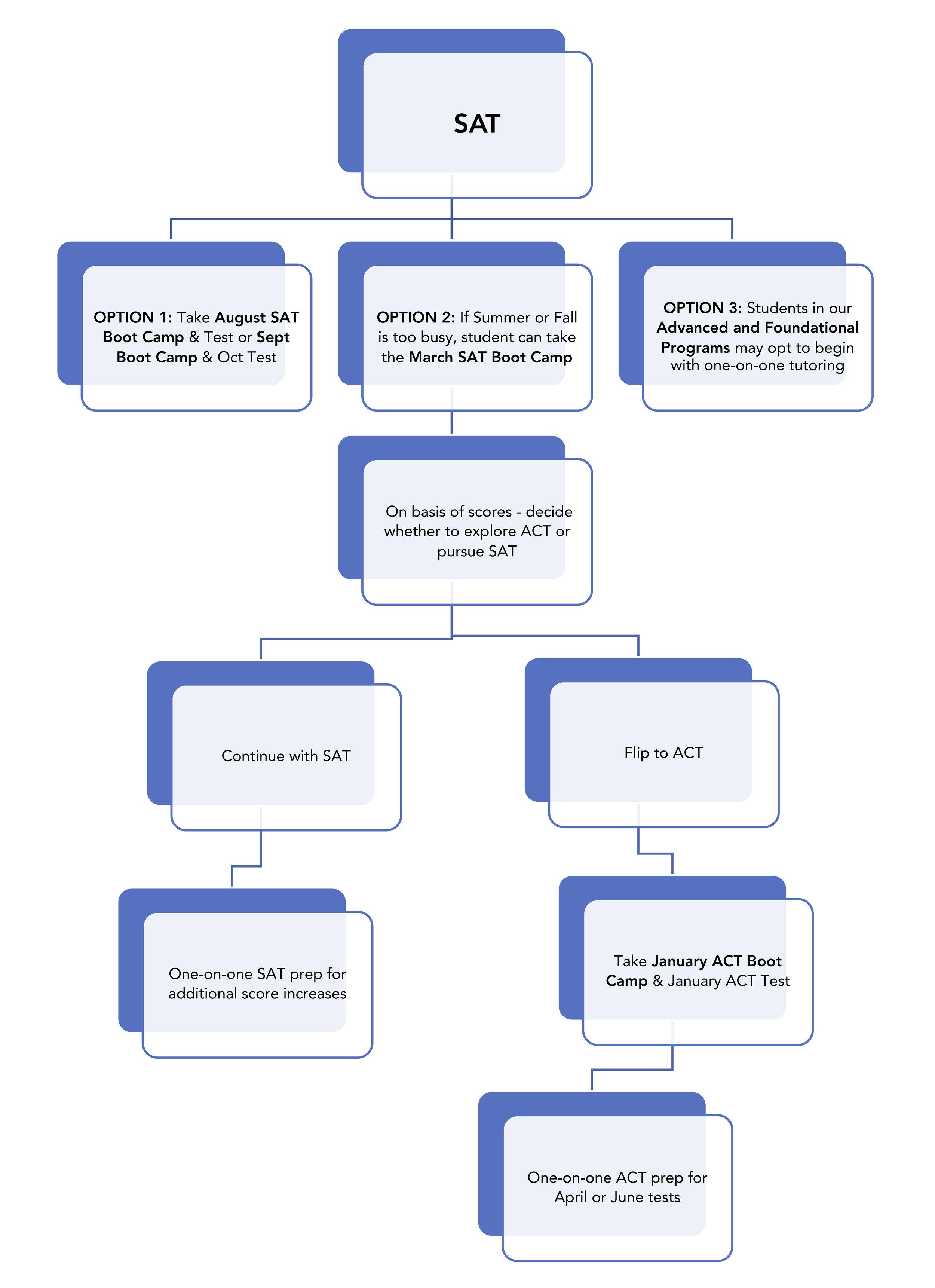 Typical  SAT Test Prep Timeline for University Select2.jpg