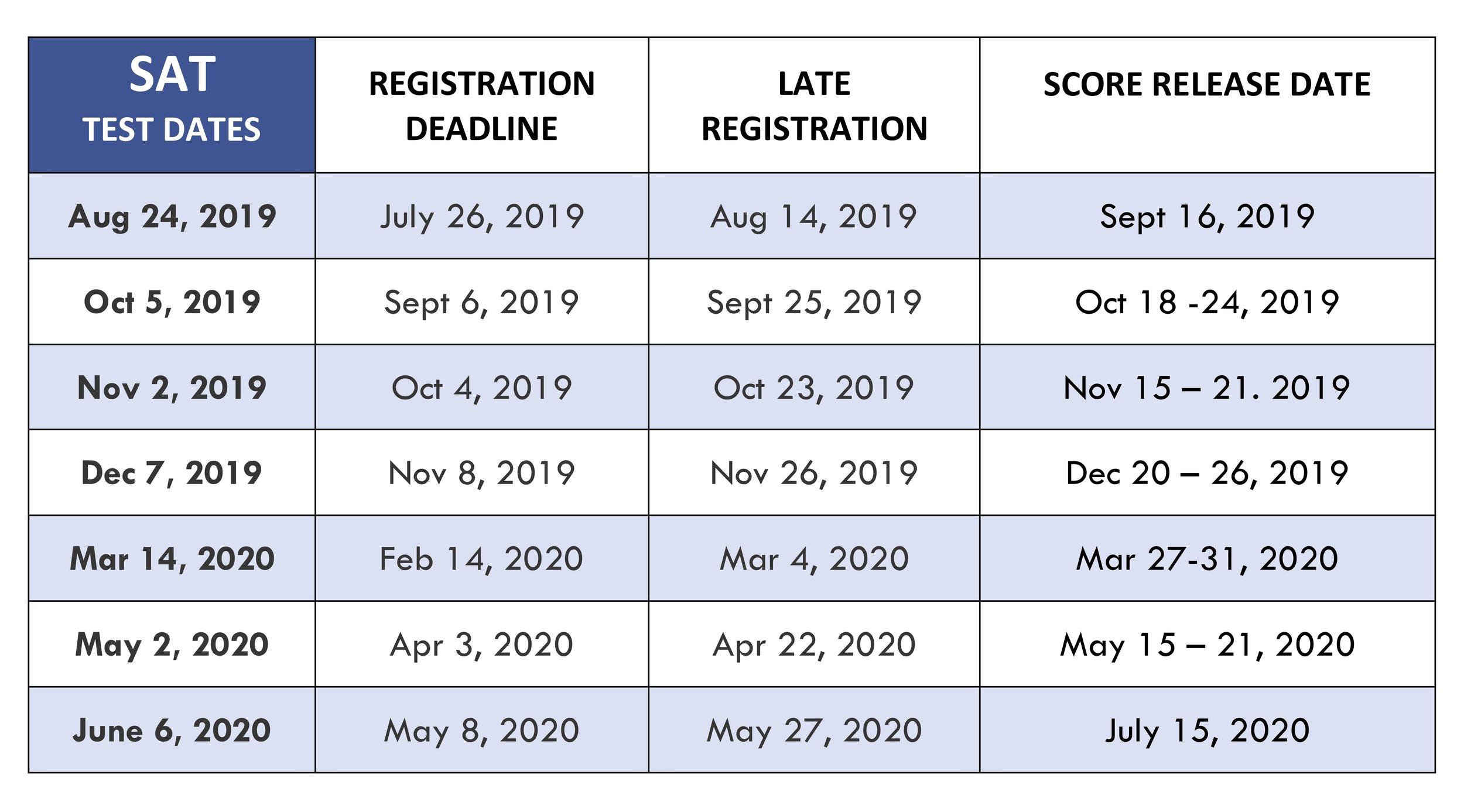 SAT Registration Website