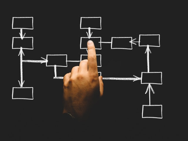 Hand pointing at a work flow chart.