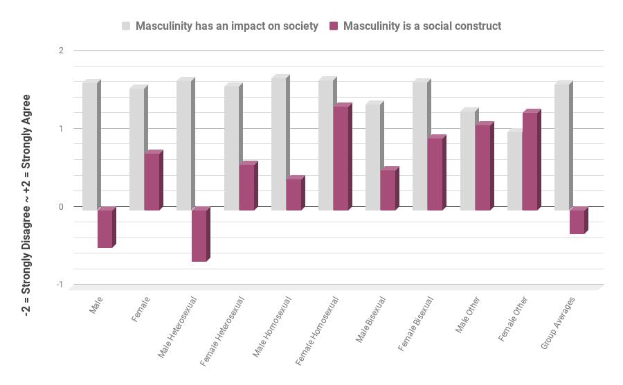 Masculinity has an impact on society.