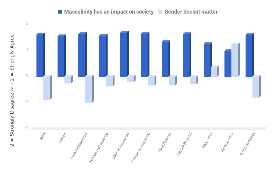 Image of the sky to represent illumination of questions on masculinity graph picture