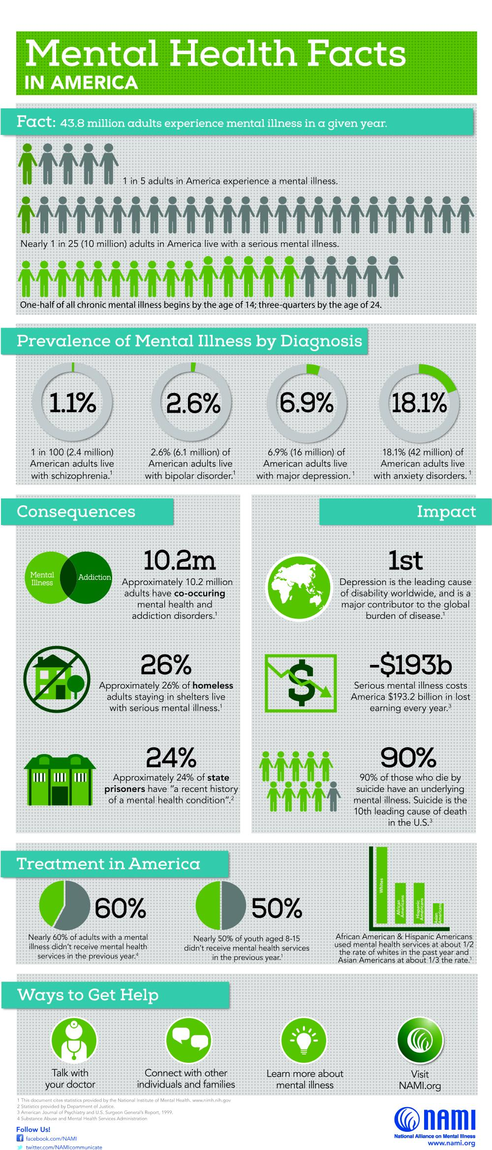 Mental health facts in America