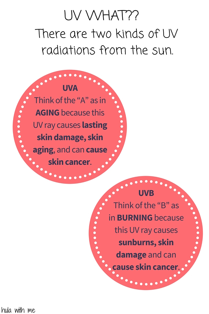 Explaining UV Rays and the differences between UVA and UVB.