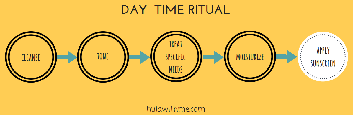 Steps in a day time skin care ritual