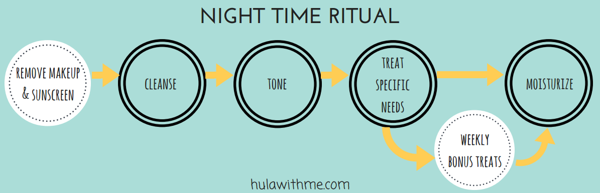 Steps in a night time skin care ritual