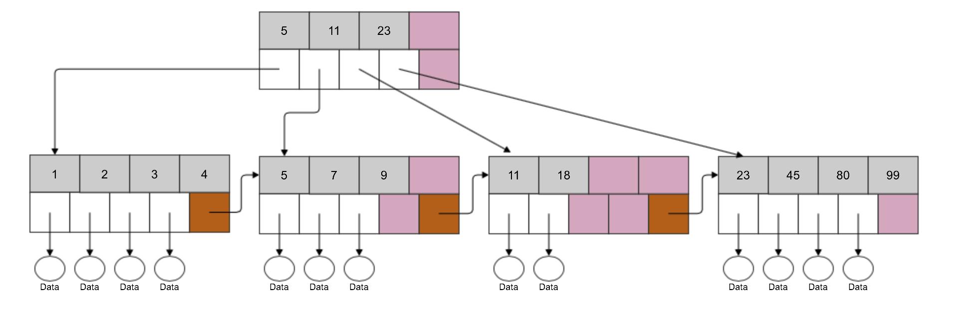 B-Tree Design: Root Node + 4 Leaf Nodes