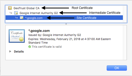 Certificate chain for google.com