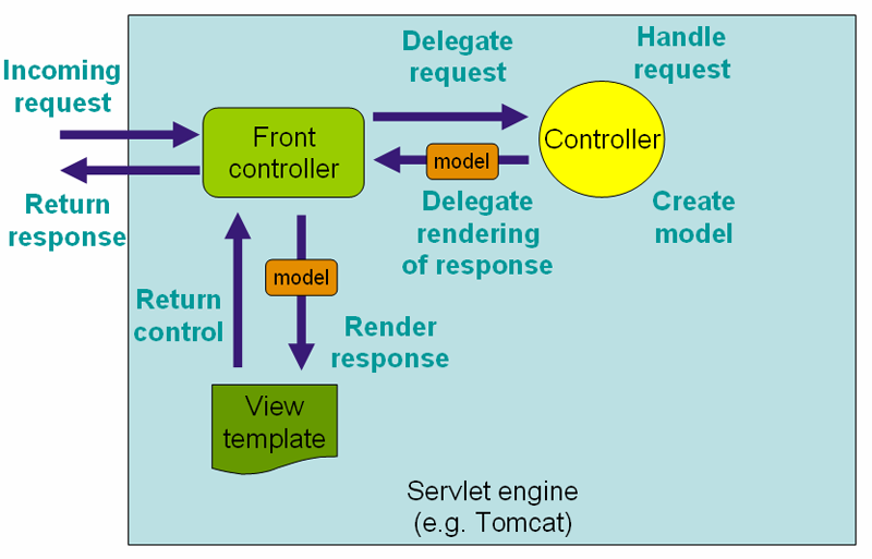 Diagram from Spring documentation at spring.io