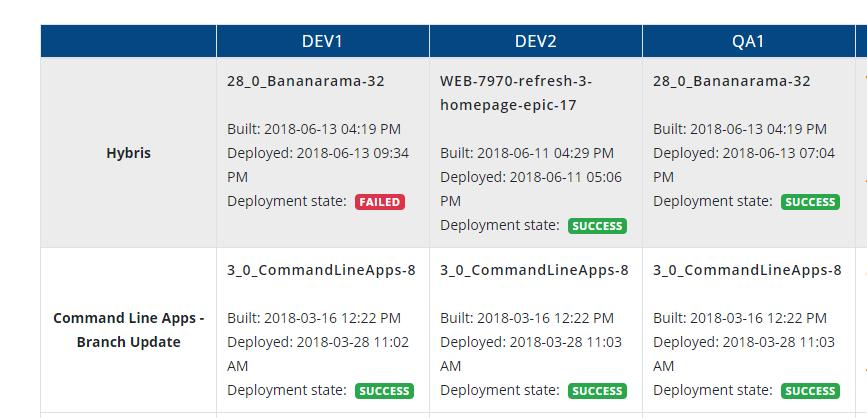 Release Management Dashboard -
