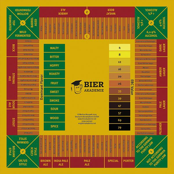Beim  Biersommelierspiel  erhalten alle Teilnehmer eine Probe desselbenBieres. Anschließend können Sie auf die verschiedenen Eigenschaften des Bieres, seine Herkunft, den Bierstil oder sogar die exakte Marke setzen. Außerdem können sie sich für das prägende Aroma entscheiden. Ist der Tipp richtig, vermehren sie ihre Spielchips, ansonsten gehören sie der Bank.   DasBiersommelierspiel kann auch direkt bei Amazon bestellt werden: Bitte klicken Sie hier!