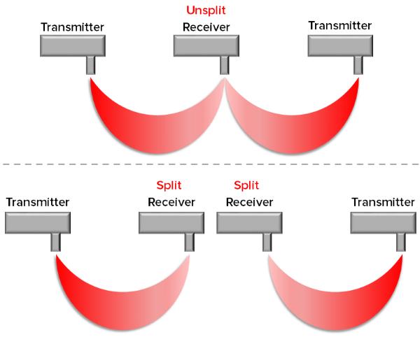 Figure          SEQ Figure \* ARABIC      2      : Two channels using only unsplit fibers (top) versus two channels using an unsplit receiver fiber (bottom)