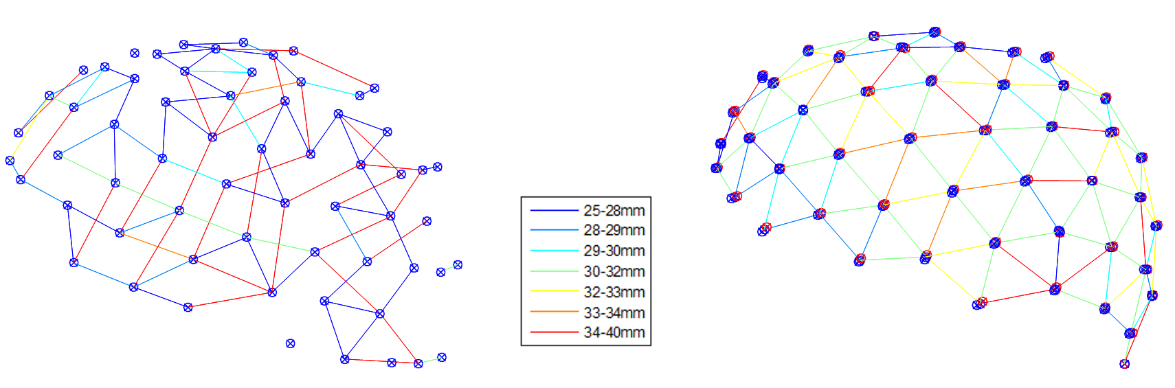 Figure 3 On the left side is the digitalisation of the Easycap grid, the right side is the digitalisation of the new Artinis optode grid for a specific cap size. Connection lines were ommitted for shorter distances than 25mm and longer distances than 40mm.