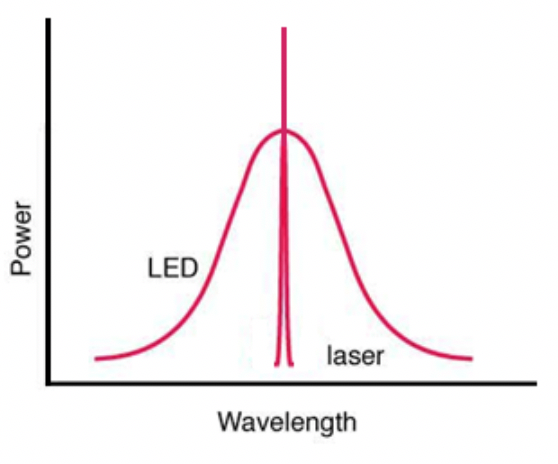 Figure 3:Typically emitted wavelength spectra for a laser and a LED