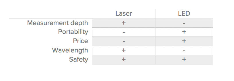 Figure 4: Summary of the differences between laser and LED.
