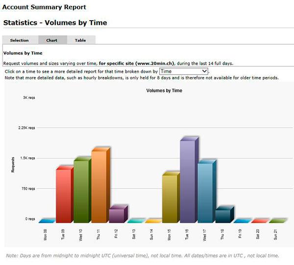 Account-Summary-Report