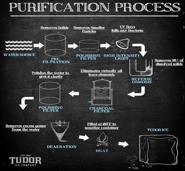 This is how we make #TudorIce  #mixologist #bartender #bartenderlife #drink #drinks #slurp #pub #bar #liquor #yum #yummy #thirst #thirsty #instagood #cocktail #cocktails #drinkup #glass #can #photooftheday #beer #beers #wine