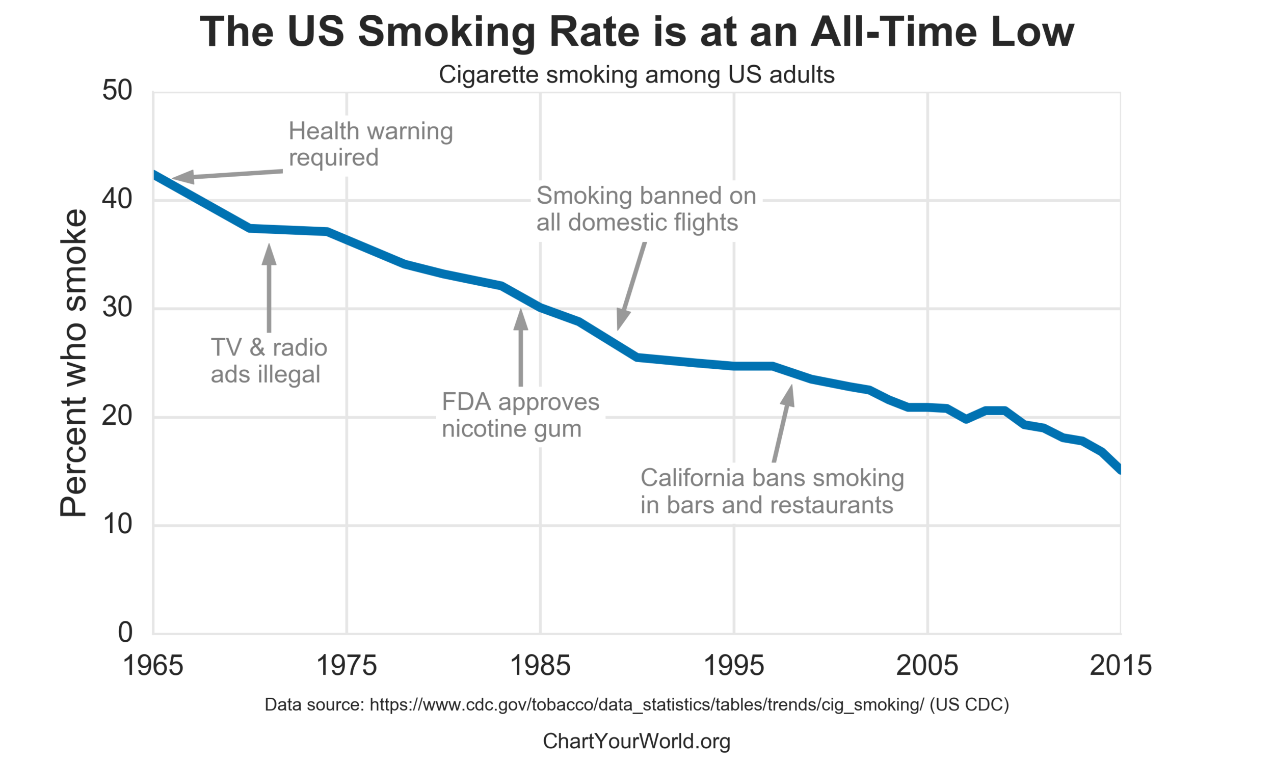 us_smoking_rate_by_year.png