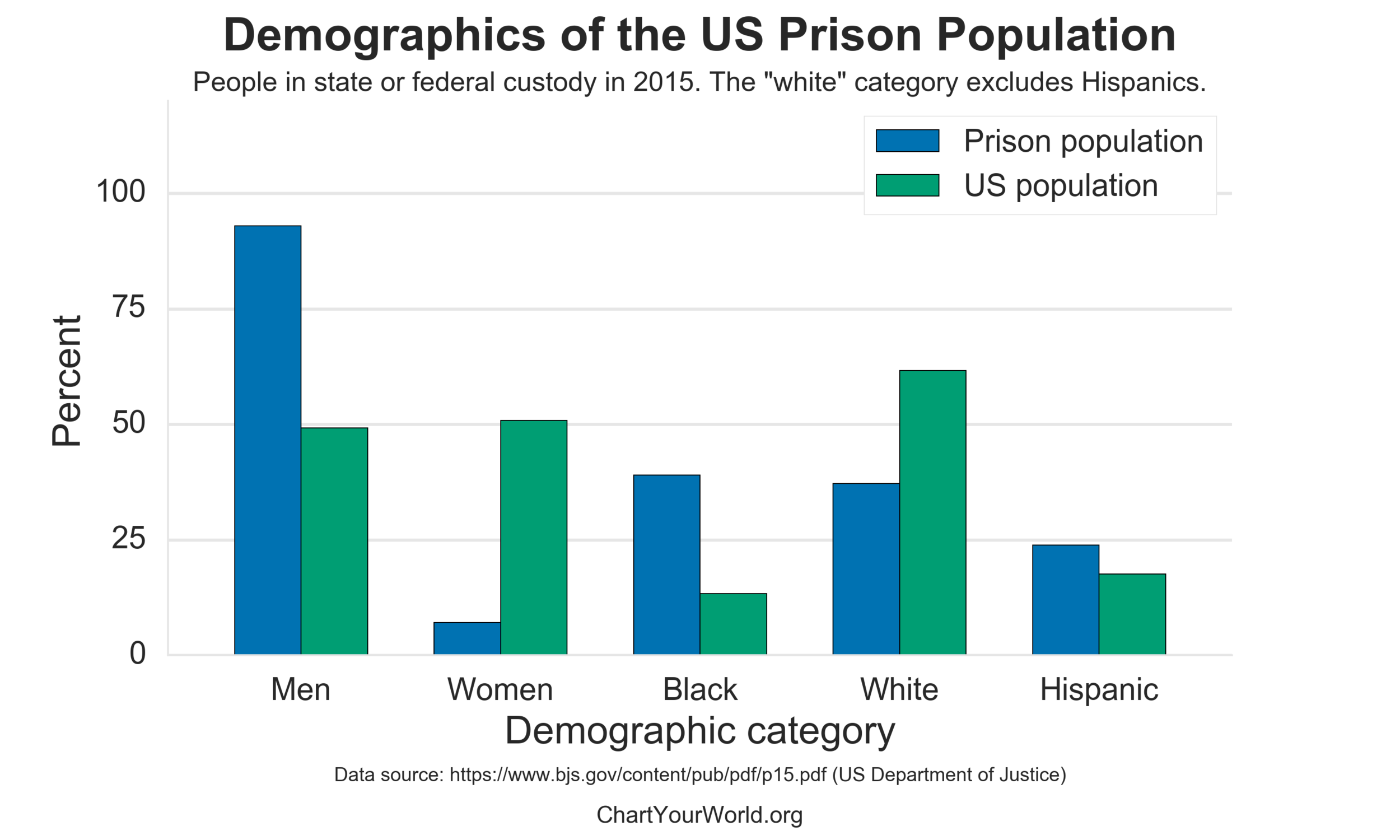 us_prisoners_by_demographic.png
