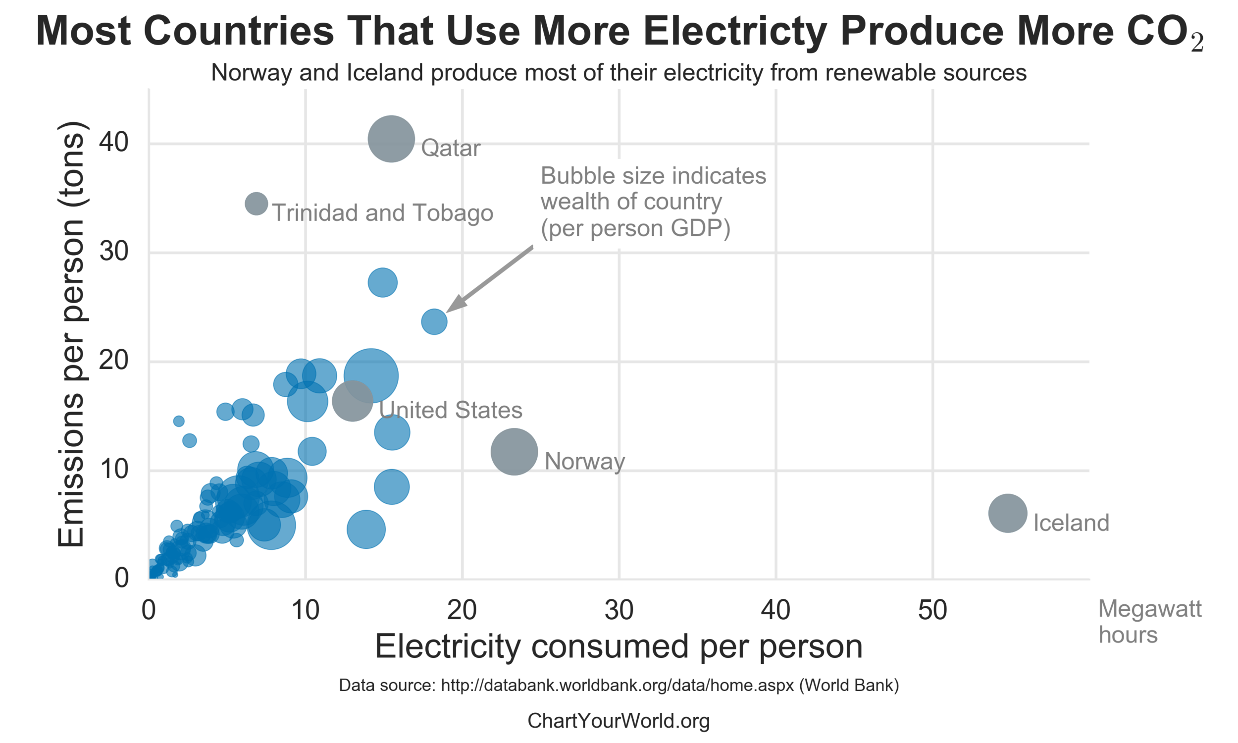 electricity_vs_co2.png