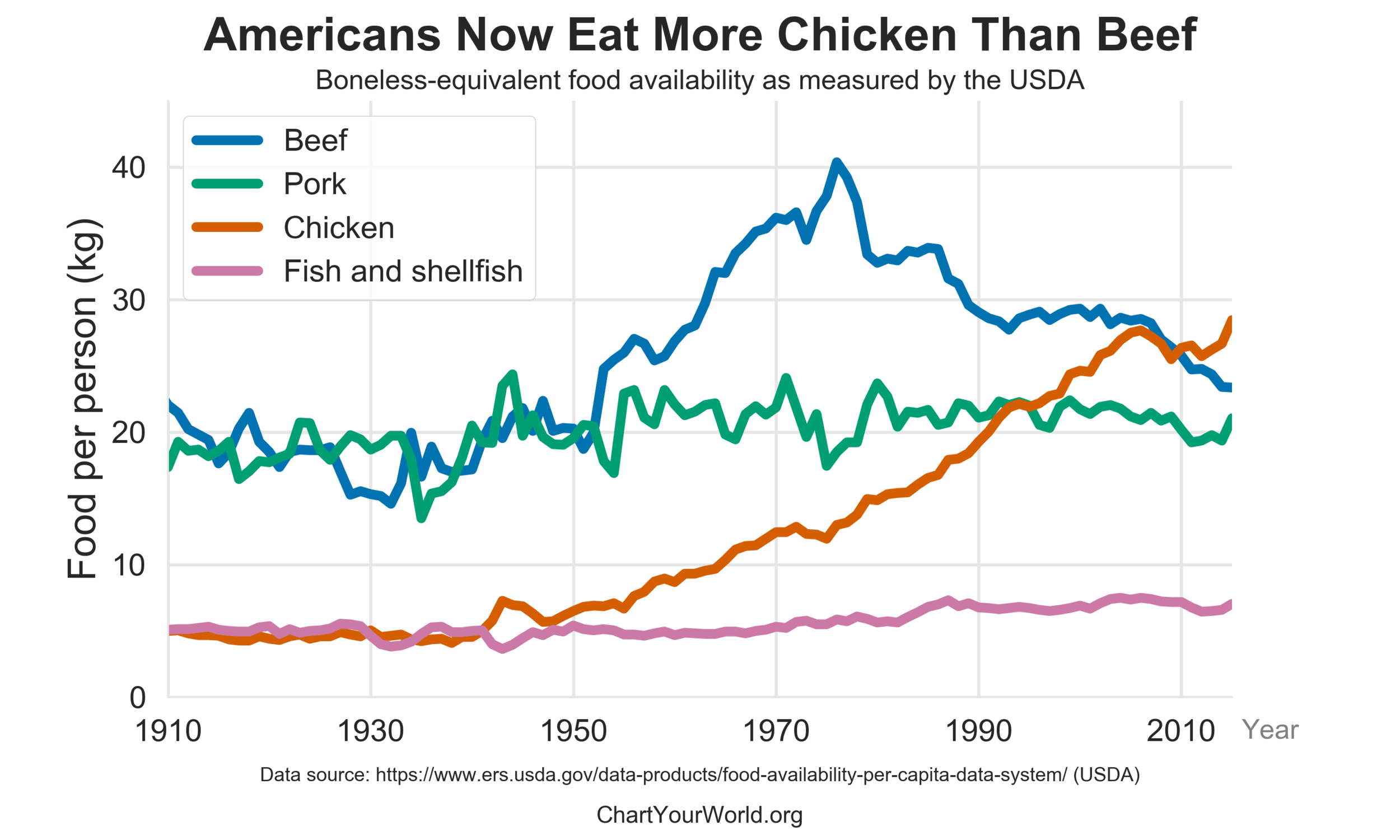 us_meat_poultry_fish_by_year.png