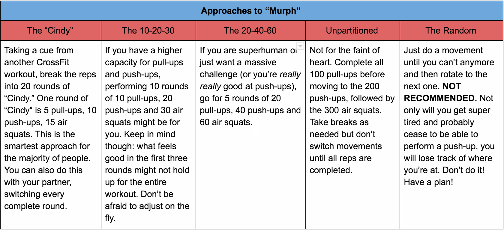 Approaches to Murph.png