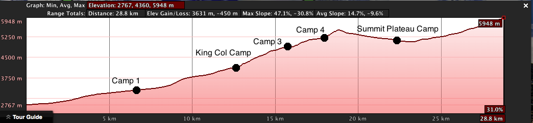 Mountain Statistics
