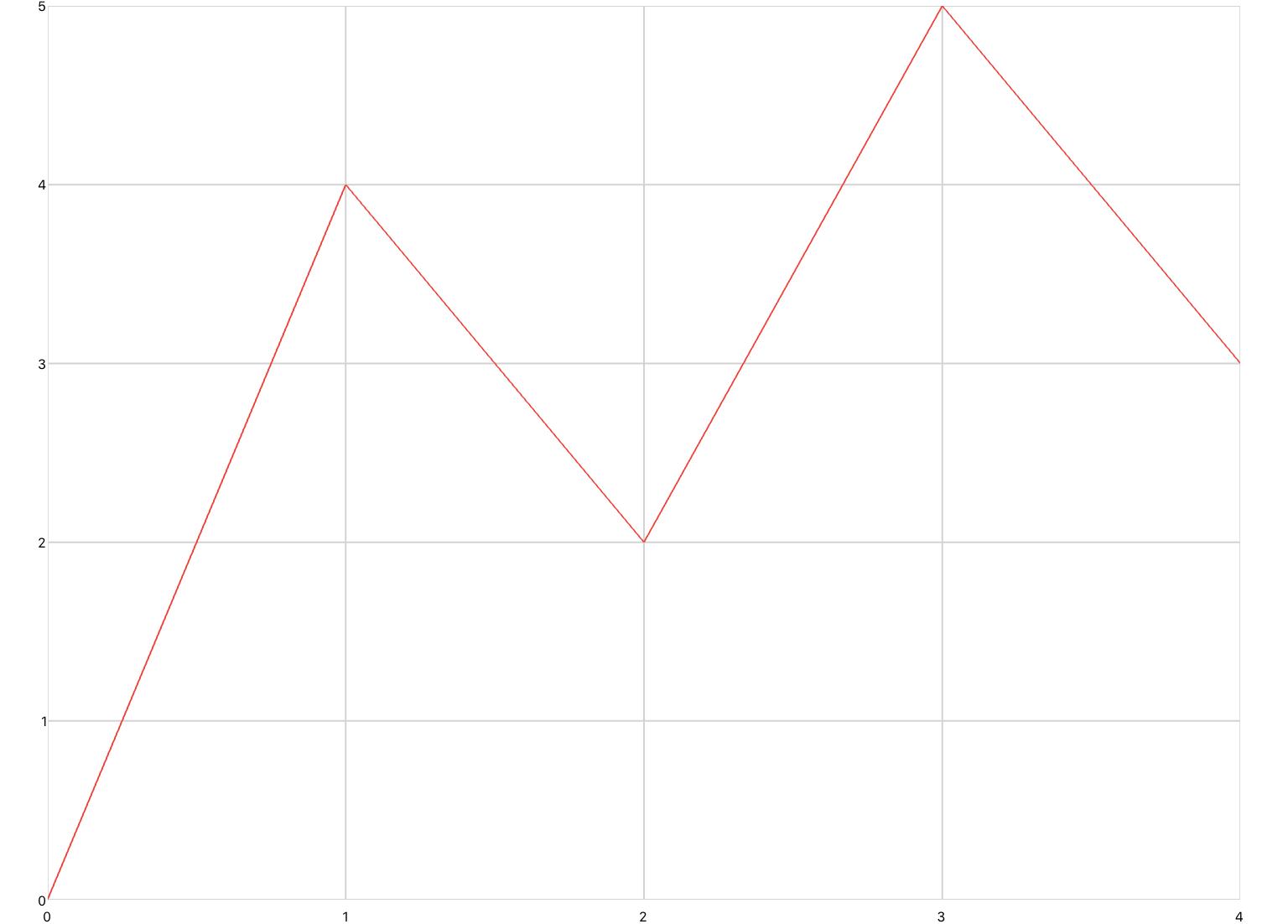 no-gesture-plot.jpg
