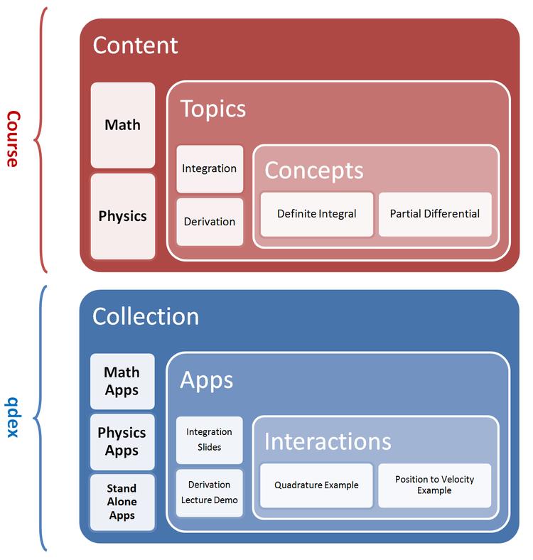 outline-core-concepts.jpg