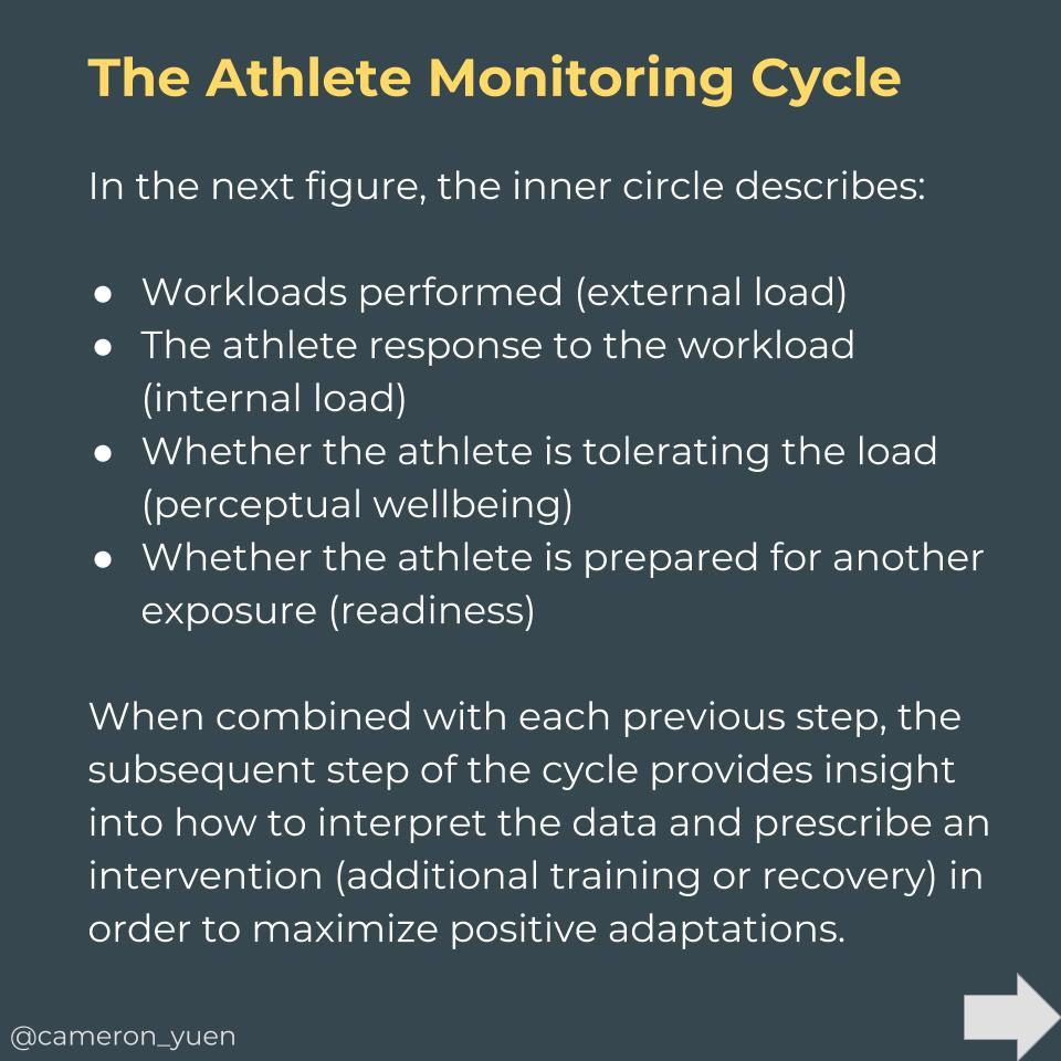 The Athlete Monitoring Cycle_ A Practical Guide to Interpreting and Applying Training Monitoring Data (3).jpg