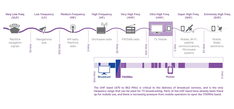Spectrum infographic