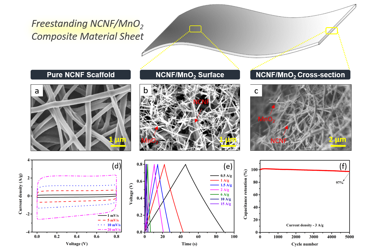 SEM images of pure NCNF scaffold surface (a), NCNF/MnO2 surface (b), NCNF/MnO2 cross-section, and the electrochemical performance of NCNF/MnO2 composite material (d-f).