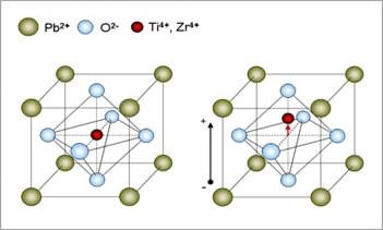 Crystal structure of PZT: Ti and Zr ions in the centre of the perovskite unit displace, creating polarisation and thus electric field.