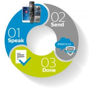 wee_300x300_speechlive-workflow-speak.send.jpg