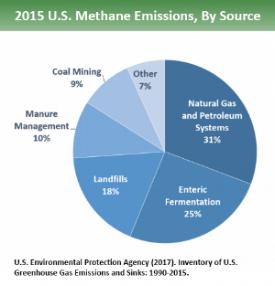 Courtesy of EPA