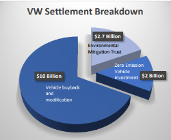 vw settlement breakdown.PNG