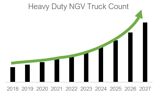 Marketing for Gas - Heavy duty NGV truck count by year