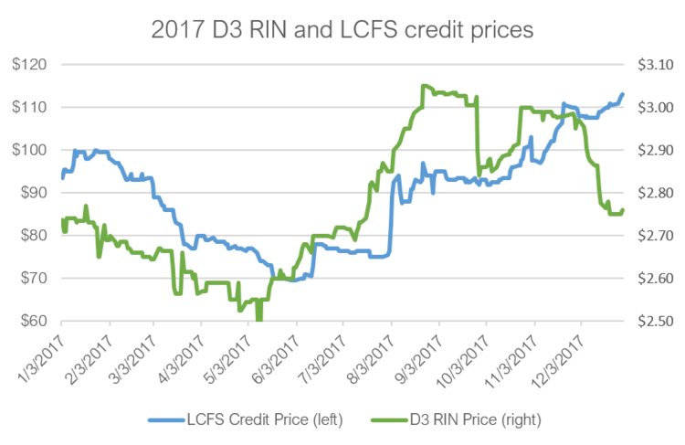 Marketing for Gas - Credit prices chart