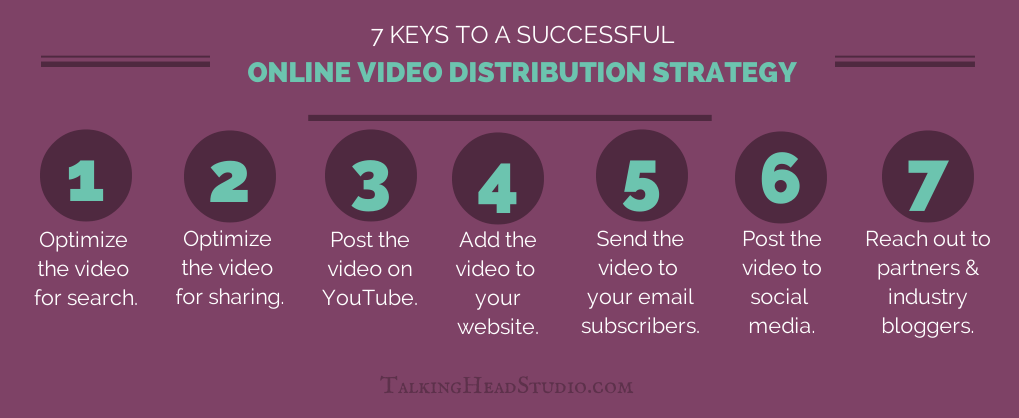 successful video distribution strategy