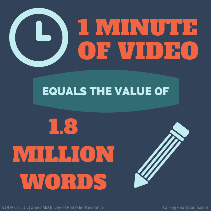 minute of video million words